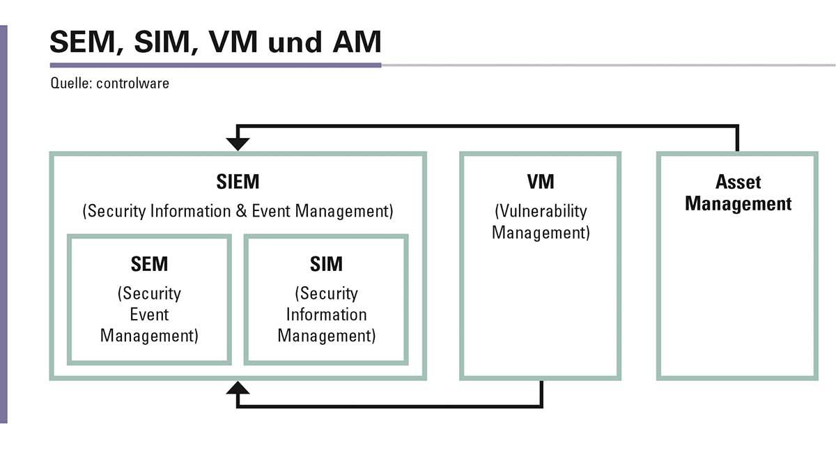 SIEM setzt sich aus SEM und SIM zusammen. Vulnerability Management und IT-Asset Management sind sinnvolle Ergänzungen, um das Potenzial von SIEM optimal auszuschöpfen.
