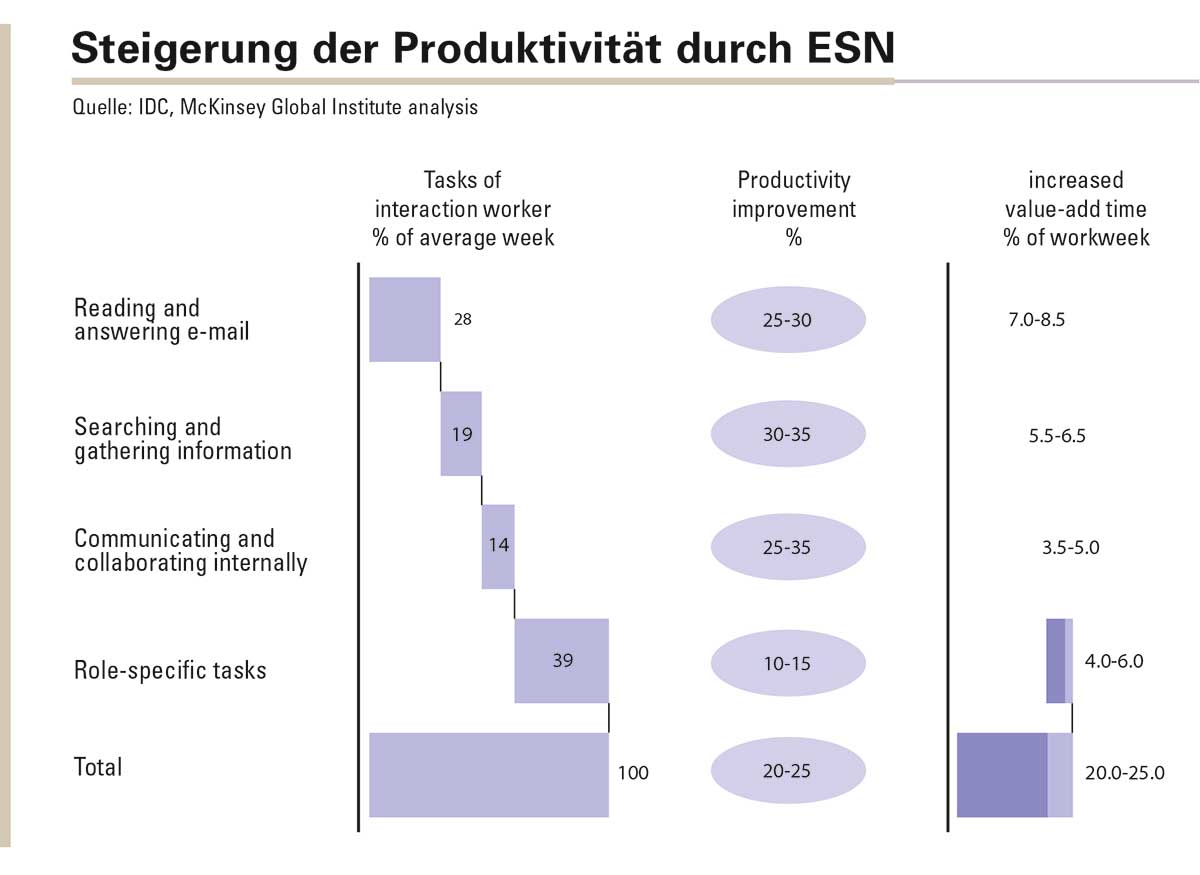 Abbildung 1: Verbesserte Kommunikation und Kollaboration durch soziale Technologien könnten die Produktivität der Interaktionsarbeiter um 20 bis 25 Prozent steigern.
