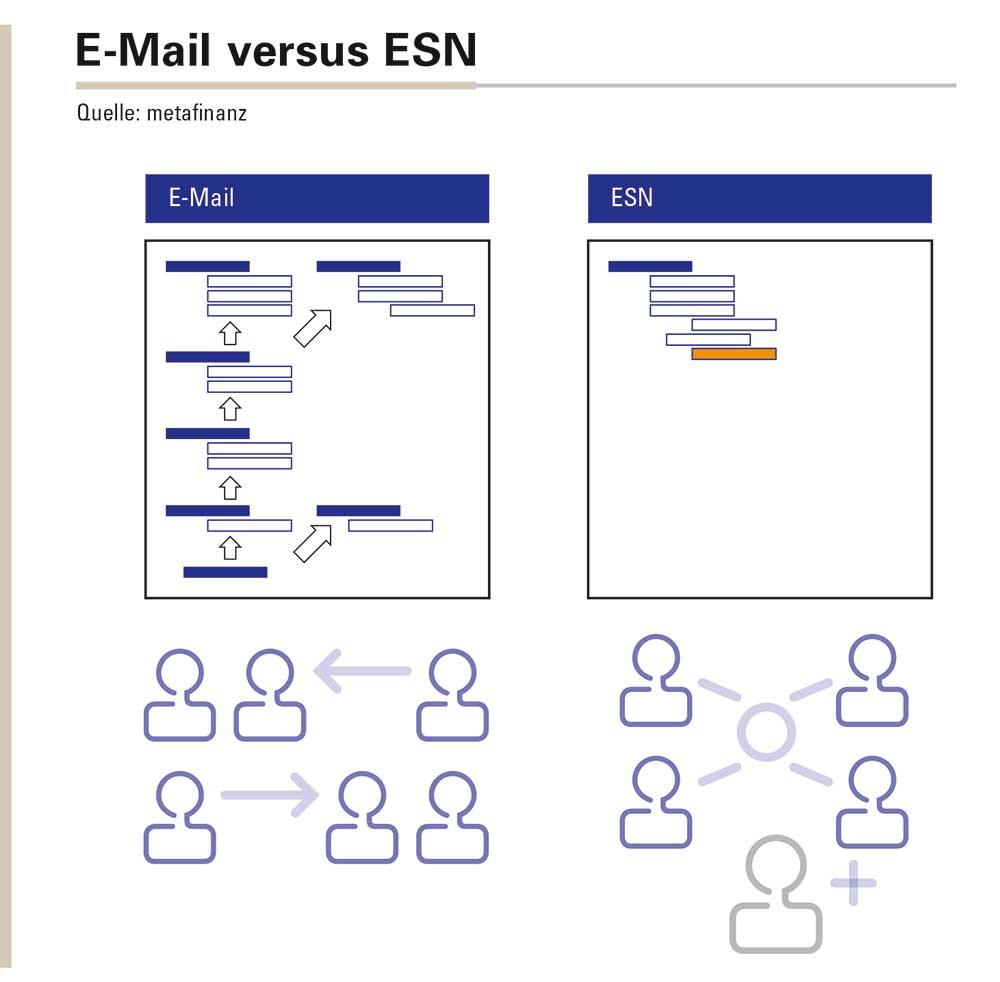 Abbildung 2: Auch wenn die E-Mail in der 1:1-Kommunikation durchaus noch ihre Berechtigung hat, so erweisen sich Postfächer doch gleichzeitig oft als Datengräber, in denen viele wertvolle Informationen – für andere Mitarbeiter unerreichbar – brach liegen. ESN-Tools hingegen ermöglichen offenere Diskussionen, die den Kollegen Beteiligungsmöglichkeiten bieten, verbunden mit offenen Formen des Datenaustauschs. Somit fällt es leichter, Input von nicht unmittelbar involvierten Personen zu erhalten, die man mit E-Mail gar nicht adressiert hätte.