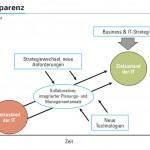 Abbildung 1: Transparenz ist nicht nur zu Beginn notwendig, sondern auch zur Reaktion auf sich ändernde Rahmenbedingungen im Lauf der Umsetzung. Sie ist eng verbunden mit einem integrierten Managementansatz.