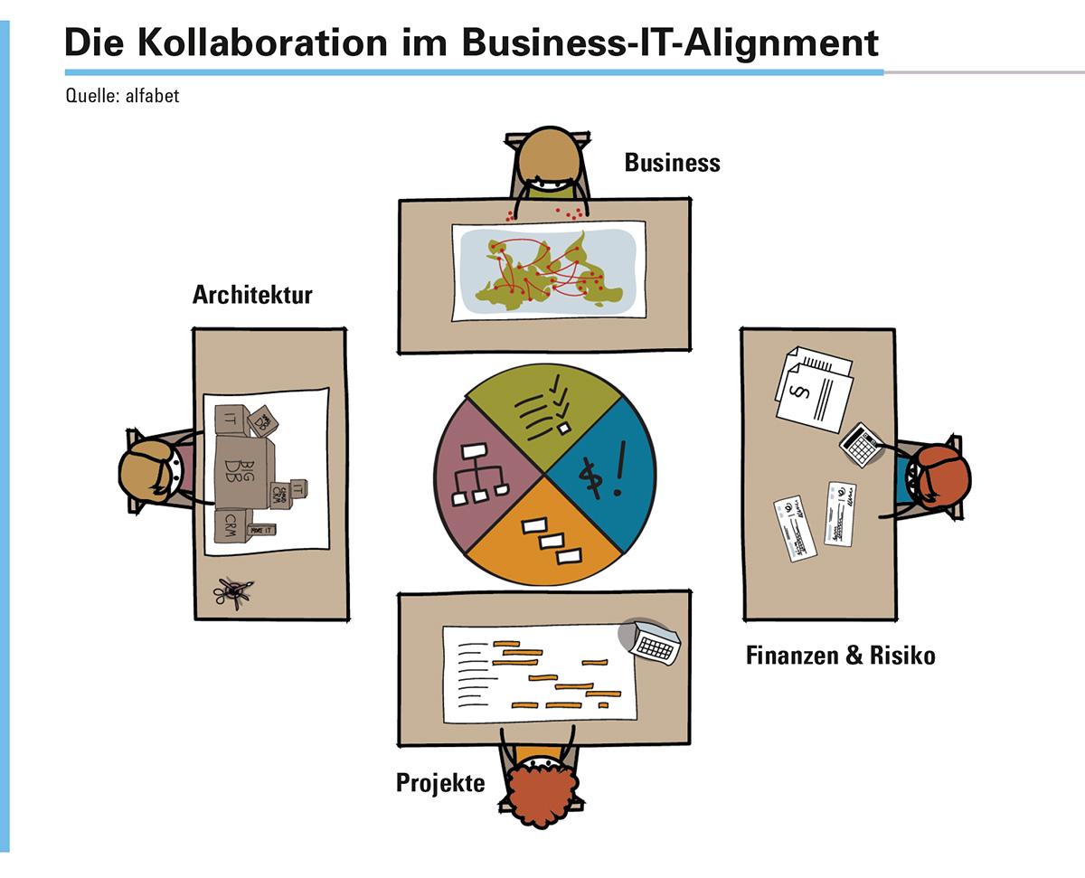 Abbildung 2: Die Kollaboration im Business-IT-Alignment führt über die Vernetzung der Schreibtische der Beteiligten.