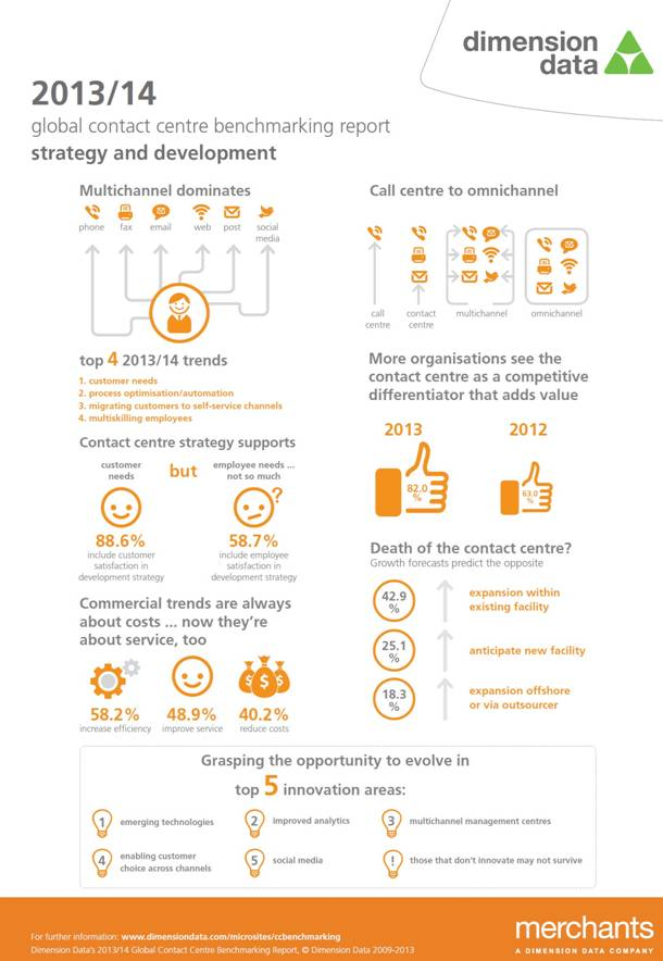 Global Contact Centre Benchmarking Report 2013