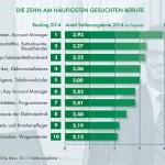 Top-Ten-Berufe 2014