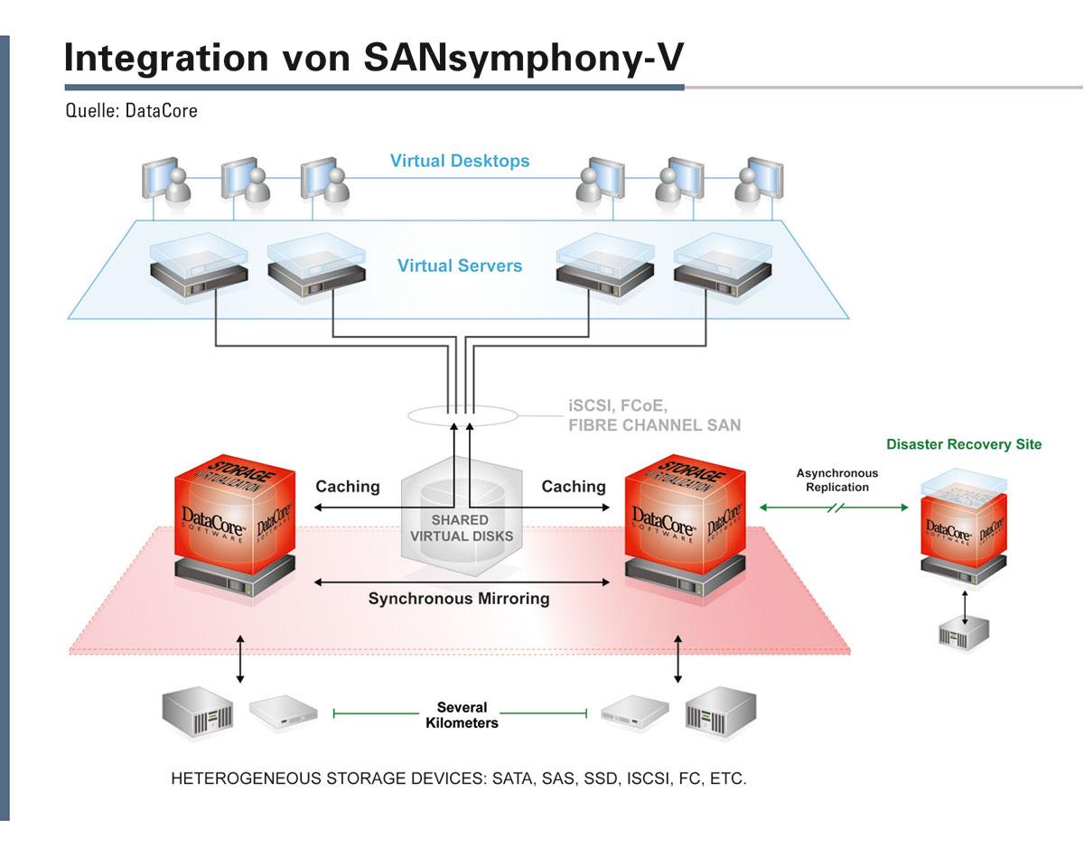 SANsymphony-V beinhaltet umfangreiche Funktionen, um die maximale Sicherheit der Daten zu gewährleisten.