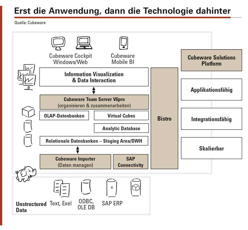 Ein Beispiel für eine Business-Intelligence-Plattform mit Anschluss an Hadoop, die den Anwender in den Mittelpunkt stellt und einen Rahmen aufspannt, in dem er sich gemäß seiner eigenen Bedürfnissen und Anforderungen zielgerichtet bewegen kann. Dabei verschwindet die Technologie hinter der Anwendung.