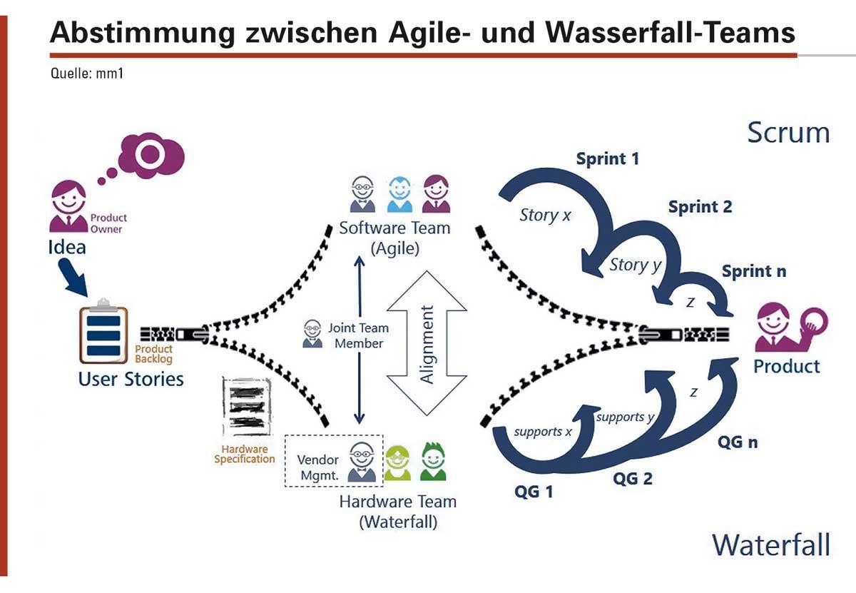 Abstimmung zwischen Agile- und Wasserfall-Teams