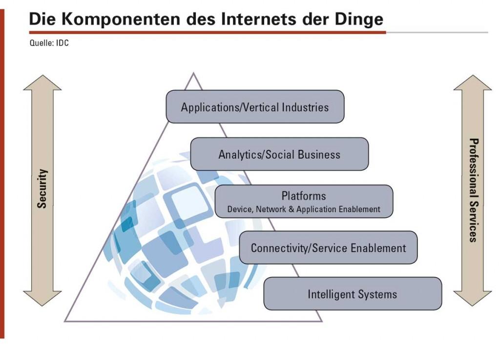 Die Grundkomponenten sind beim Internet der Dinge und der Industrie 4.0 identisch.