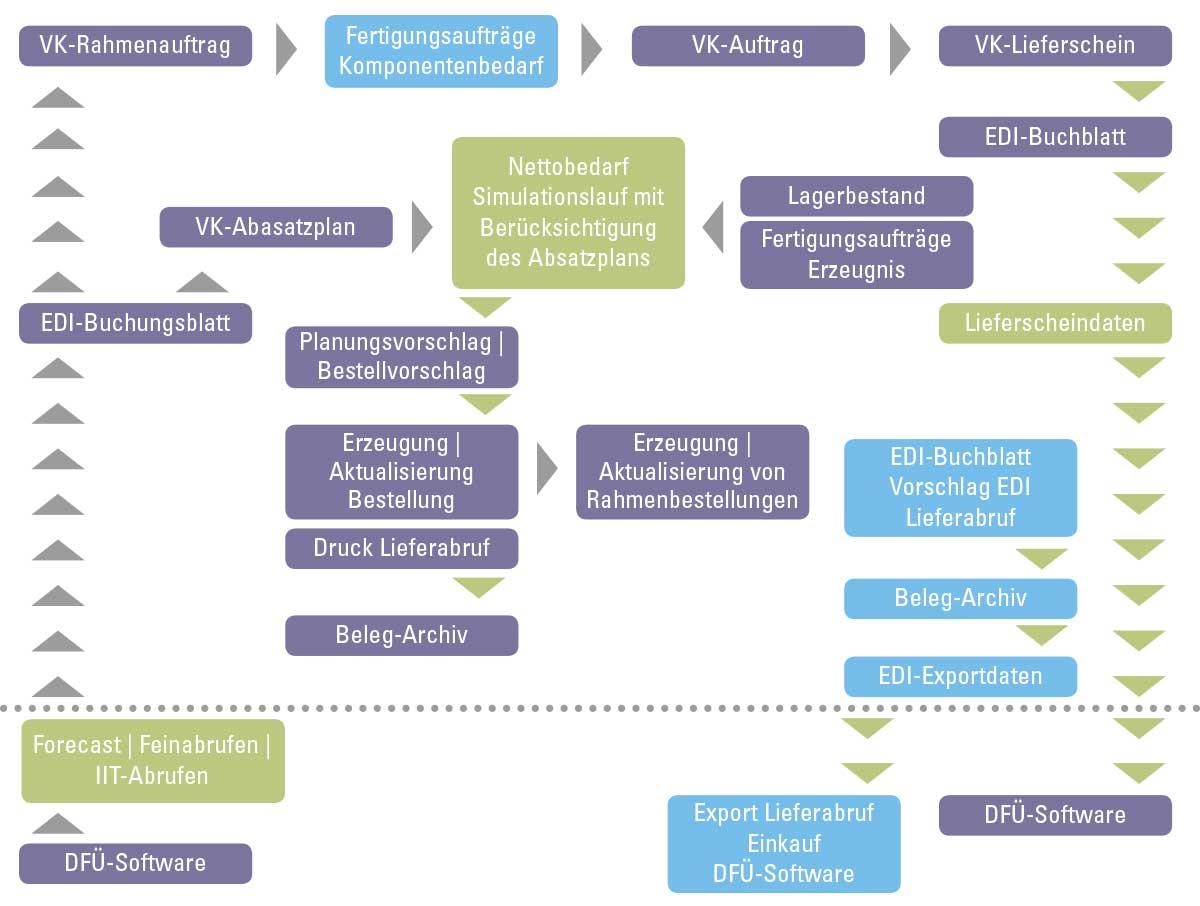 Der EDI-Datenfluss.