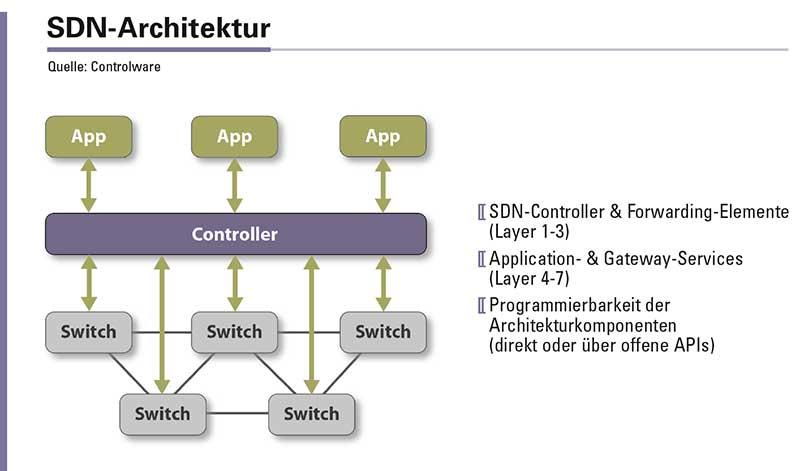 Abbildung 1: Die Kernelemente der SDN-Architektur.