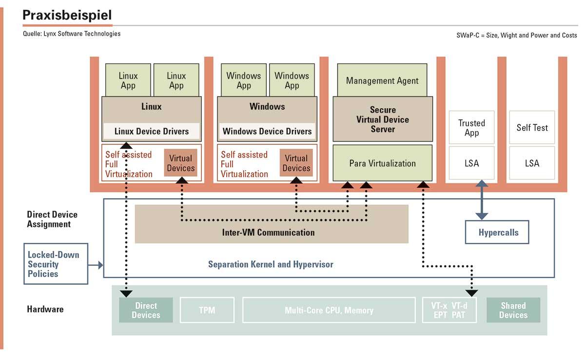 Abbildung 2: Praktisches Beispiel eines kommerziell verfügbaren Produkts für die sichere Virtualisierung. Mit LynxSecure können mehrere Systeme innerhalb ihrer eigenen sicheren Domäne laufen, als ob es physikalisch getrennte Systeme wären: SWaP-C-Einsparungen ohne Kompromisse an die Sicherheit.