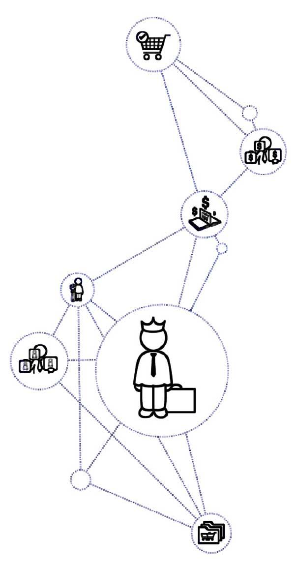 Zeitgemäßes Einkaufserlebnis: Moderne Lösungen wie hybris B2B Commerce bieten hervorragende Such- und Navigationsfunktionen, umfassende Personalisierung, einfaches Order Management, kundenspezifische Kataloge und Multichannel-Support – online, mobile und offline.