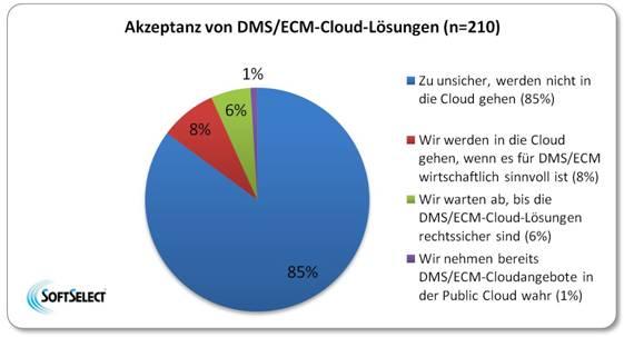 Noch kein Markt für Cloud ECM