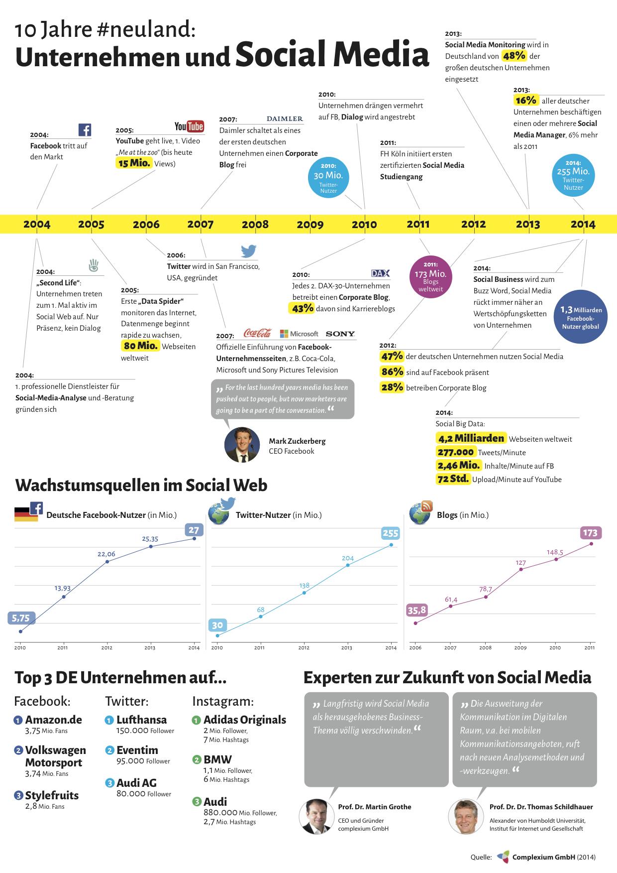 Infografik_Unternehmen_auf_Social_Media_complexium