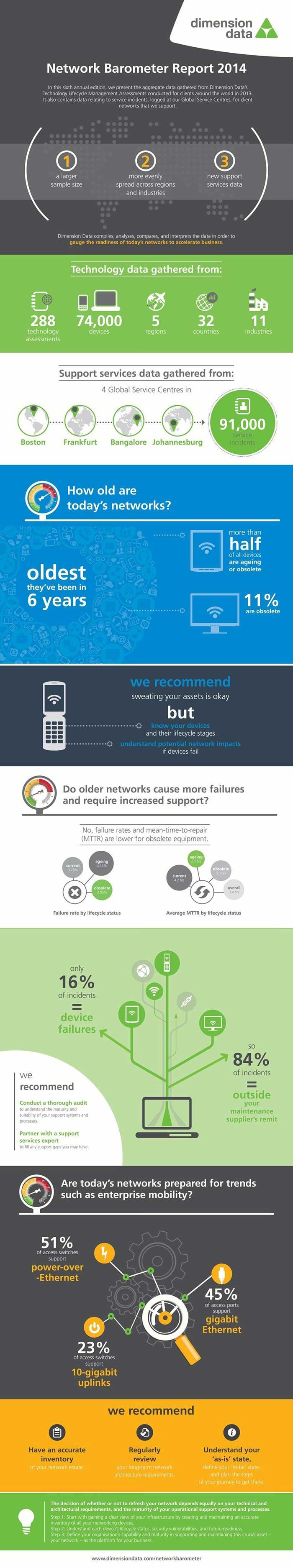 84 Prozent der IT-ServicefäŠlle fallen nicht unter SupportverträŠge / Network Barometer Report 2014 von Dimension Data zeigt: zunehmende Anzahl von Schwachstellen in Unternehmensnetzen