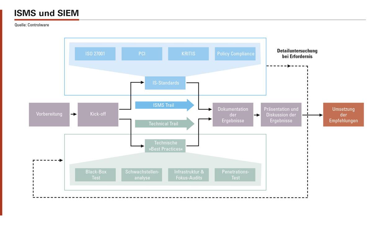 Schematische Beschreibung der Einführung eines ISMS, die technische Umsetzung führt zum SIEM.