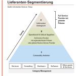 Abbildung 4: Lieferanten sollten segmentiert und ABC-Kategorien zugeordnet werden, um Kosten für die Steuerung der Lieferanten effizienter zu nutzen.