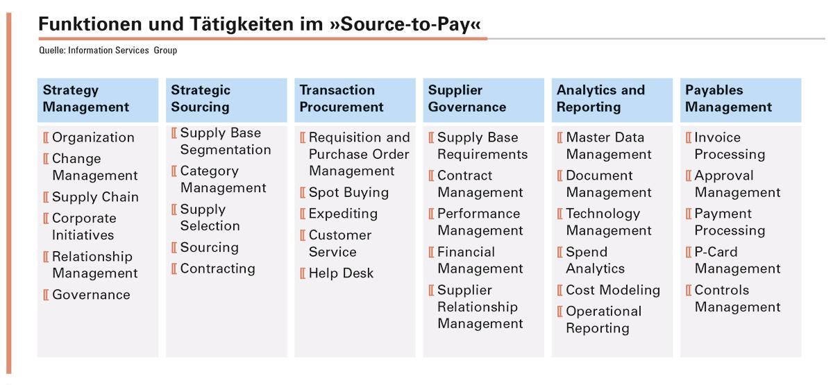 Abbildung 1: Professionelle Einkaufsorganisationen ziehen alle »Source-to-Pay«-Tätigkeiten und -Funktionen  für ihre Entscheidungen heran.