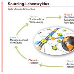 Abbildung 2: Hochperformante Einkaufsabteilungen nutzen den Sourcing-Lebenszyklus als entscheidendes Gestaltungsinstrument für ihr Sourcing-Management.