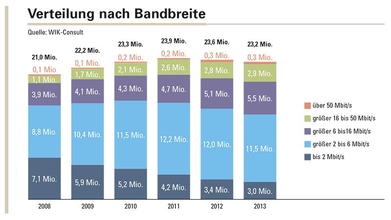 Abbildung 2: Die Verteilung der DSL- und FTTB-/FTTH-Anschlüsse nach Downstream-Bandbreite.