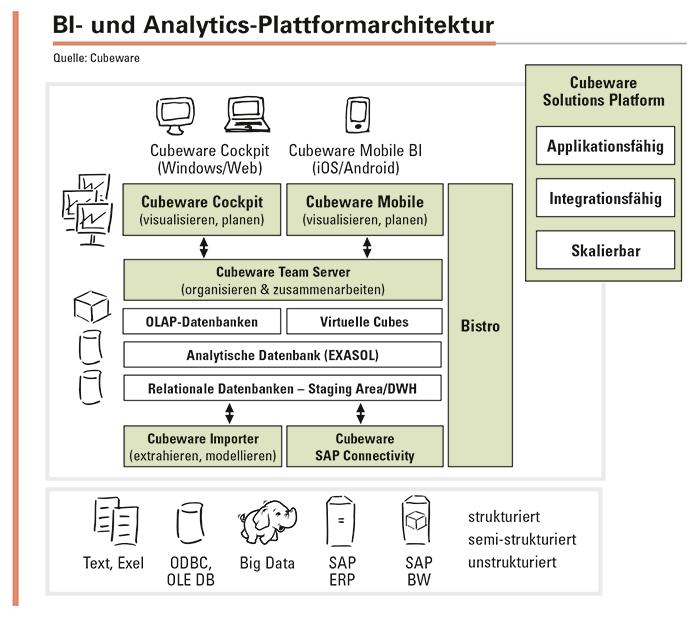BI- und Analytics-Plattformen müssen zuerst anwenderfreundliche Lösungen für das Datenmanagement, die Berichts- und Benutzerverwaltung bereithalten und sie an die neuen Gegebenheiten anpassen. Denn nur so lassen sich den Mitarbeitern des Unternehmens analytische End-to-End-Applikationen zur Verfügung stellen, die vom Quellsystem bis zum mobilen Dashboard lückenlos ineinandergreifen. Einbahnstraßen von den Datenquellen zum Anwender reichen aber nicht. Vielmehr kommt es besonders darauf an, dass man mit diesen Lösungen Informationen zurückschreiben, kommentieren, zur Diskussion stellen und Aktionen in anderen Business-Applikationen anstoßen kann. Denn nur so bleibt der Datenbestand mit dem aktuellen Geschehen kongruent. Erkenntnissilos brechen auf und weichen einer ganzheitlichen Sicht, mit der die Analysefähigkeit in das Zentrum der alltäglichen Entscheidungsfindung im Unternehmen rückt.