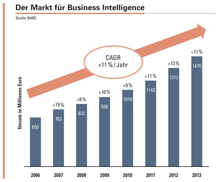 Marktvolumen Business Intelligence Software – Deutschland 2006-2013.