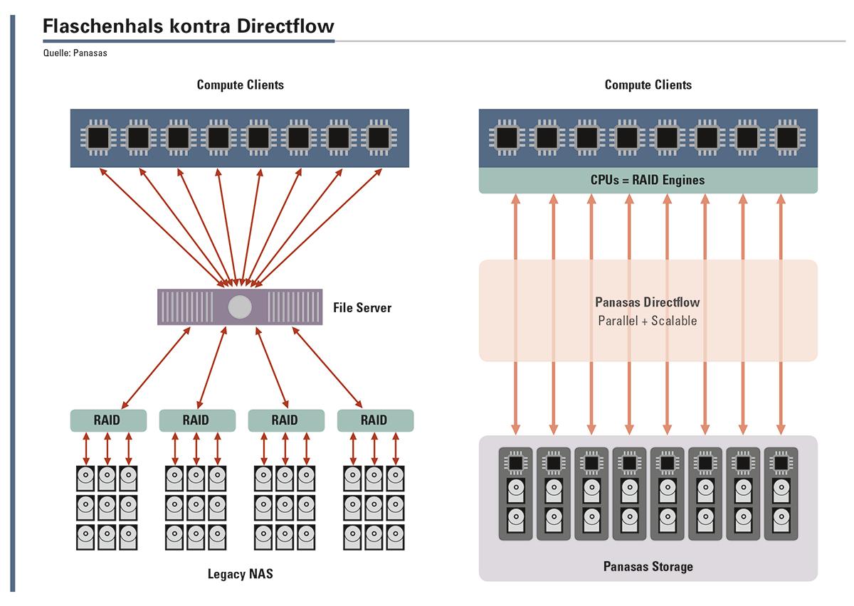 Links: Der »traditionelle« Weg über einen Fileserver erweist sich im High-performance-Computing als Flaschenhals. Rechts: PanFS erlaubt den direkten, parallelen Zugang zu High-performance-Storage, und das in einem einzigen globalen Namespace.