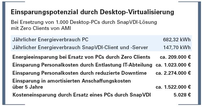 Einsparungspotenzial durch Desktop-Virtualisierung
