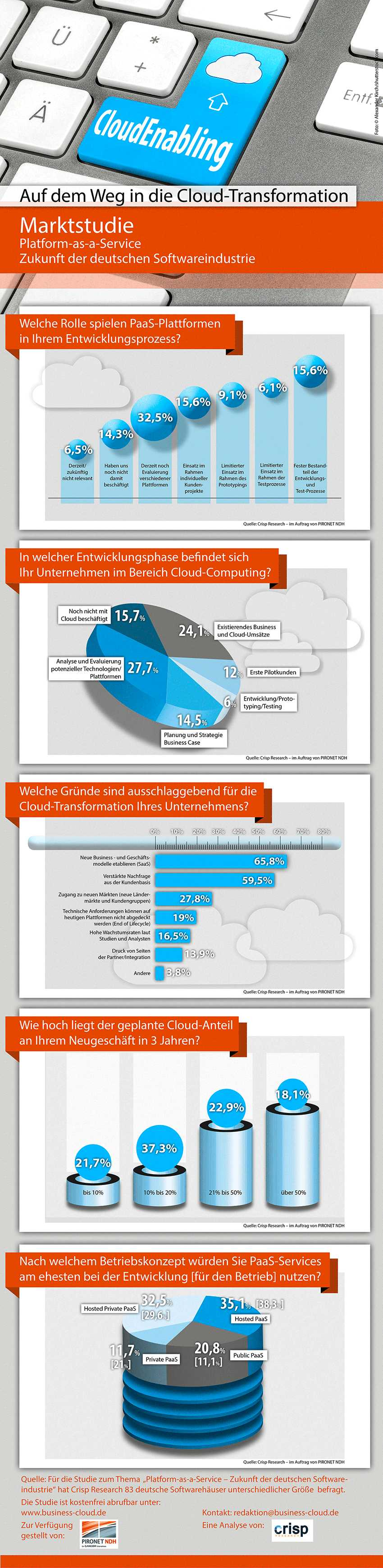 infografik Crisp_PaaS_Cloud-Transformation