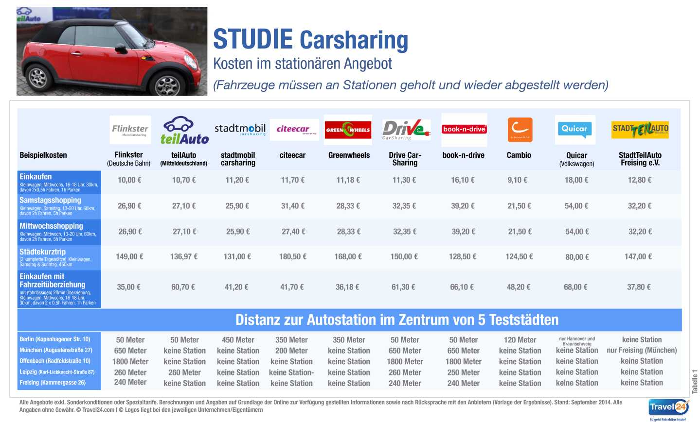 trend Carsharing_Studie_Travel24_com_Tabelle-01_Stationaeres_Angebot