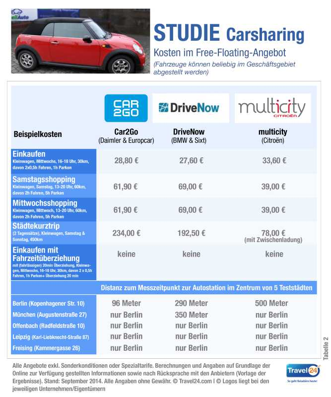 trend Carsharing_Studie_Travel24_com_Tabelle-02_Free_Floating