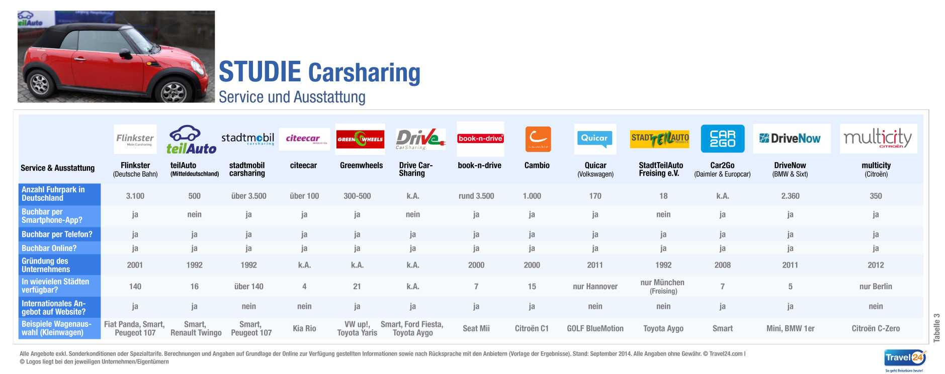 trend Carsharing_Studie_Travel24_com_Tabelle-03_Service_Ausstattung