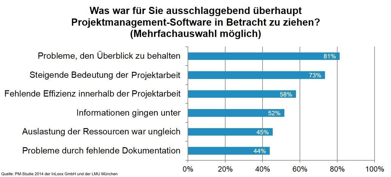 trend Gruende_fuer_Anschaffung_von_PMSoftware LMU Inloox