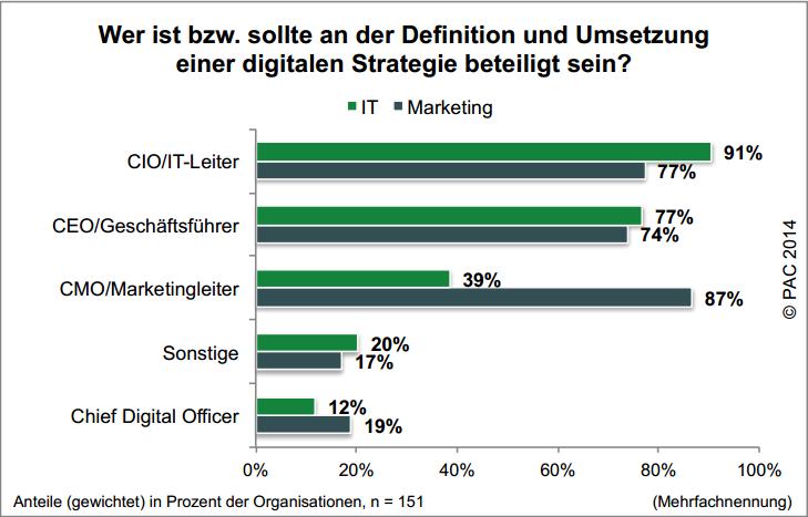 trend pac damovo Marketing und IT Digitalisierungsprojekt