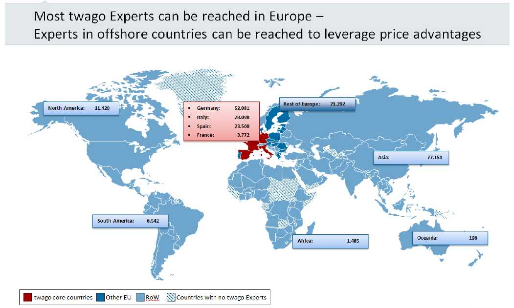 trend twago outsourcing europa