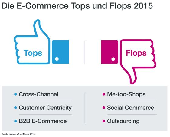 Infografik_Internet World Messe_E-Commerce Tops und Flops 2015