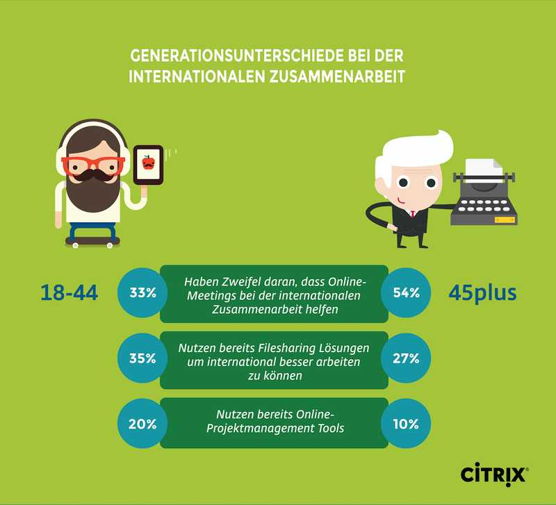 Studie Citrix Collaboration Trend citrix Generationsunterschiede