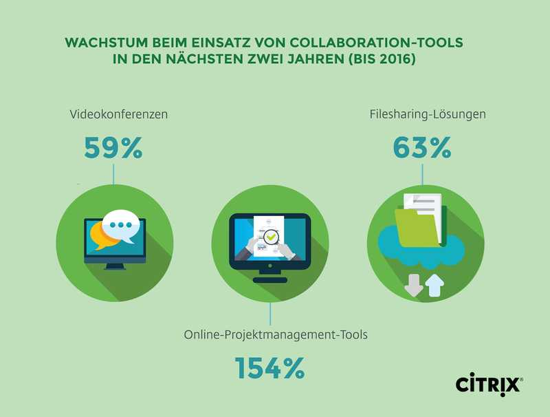 Studie Citrix Collaboration Wachstum-Collaboration-Tools