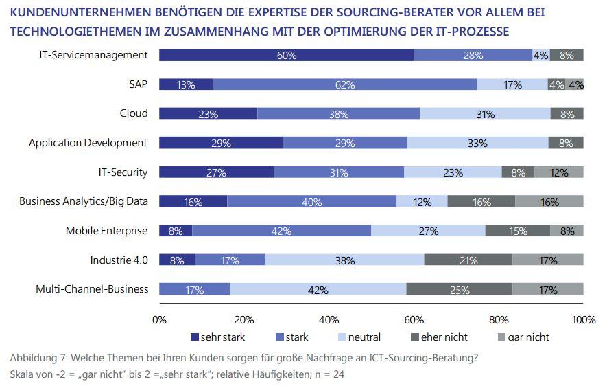 Studie Marktanalyse ICT-Sourcing-Beratung Lünendonk Themen