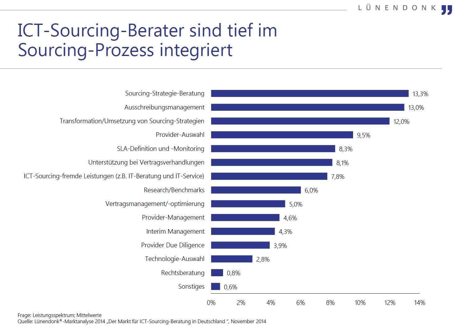 Studie Marktanalyse ICT-Sourcing-Beratung Lünendonk