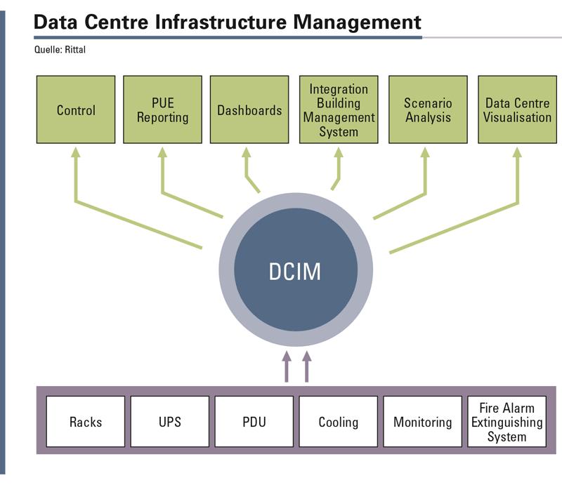 Abbildung 1: Hauptaufgabe einer Data Centre Infrastructure Management-Software ist die Überwachung der physischen Infrastruktur eines Rechenzentrums mittels einer entsprechenden Sensorik. In gebündelter Form stehen die ermittelten Daten dem Administrator zur Verfügung.