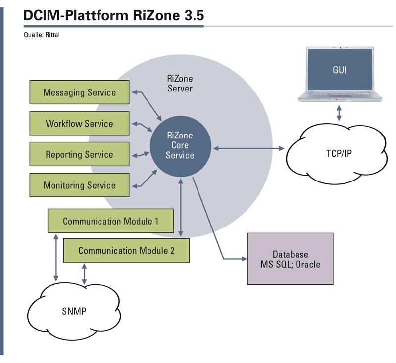 Abbildung 4: Architektur und Schnittstellen der DCIM-Plattform RiZone 3.5 von Rittal.