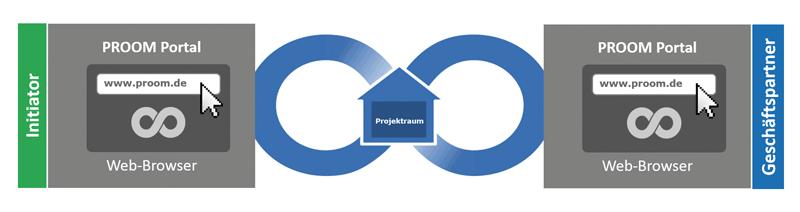 PROOM ist die Lösung für den sicheren Austausch von Dateien in virtuellen Projekträumen. Alle Beschränkungen, die E-Mail, FTP oder gängige Online-Filesharing-Lösungen beim Austausch von Dateien  mit sich bringen, werden überwunden.