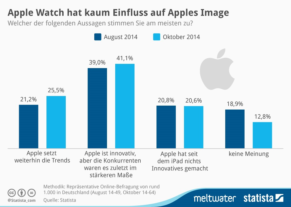 diagramm apple Image statista