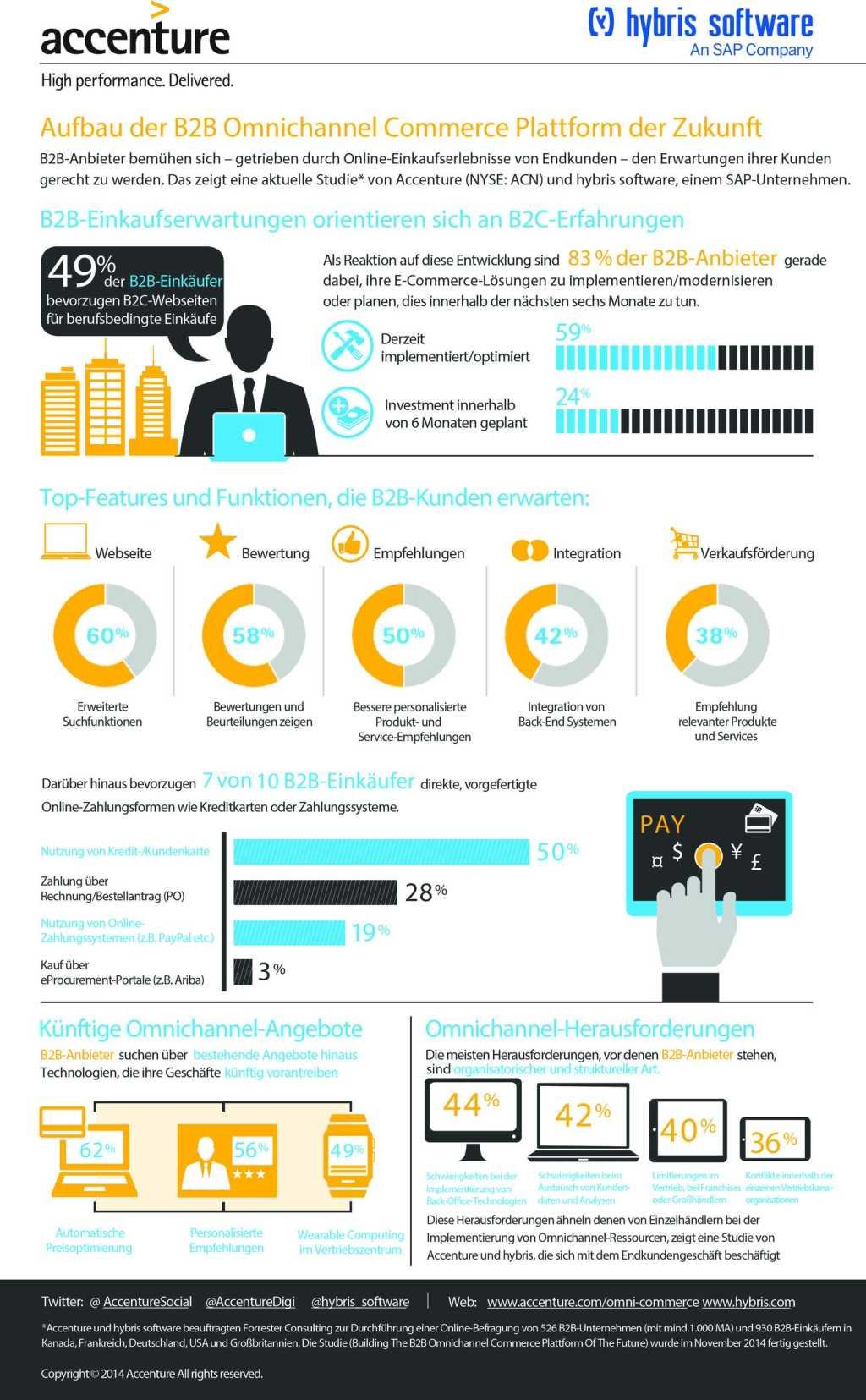 J14323_ACC_B2B Omni Channel__Infographic_Final_Deutsch
