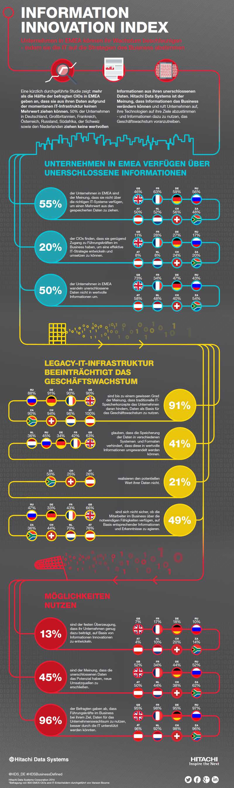 infografik Hitachi Data Systems GER Innovation