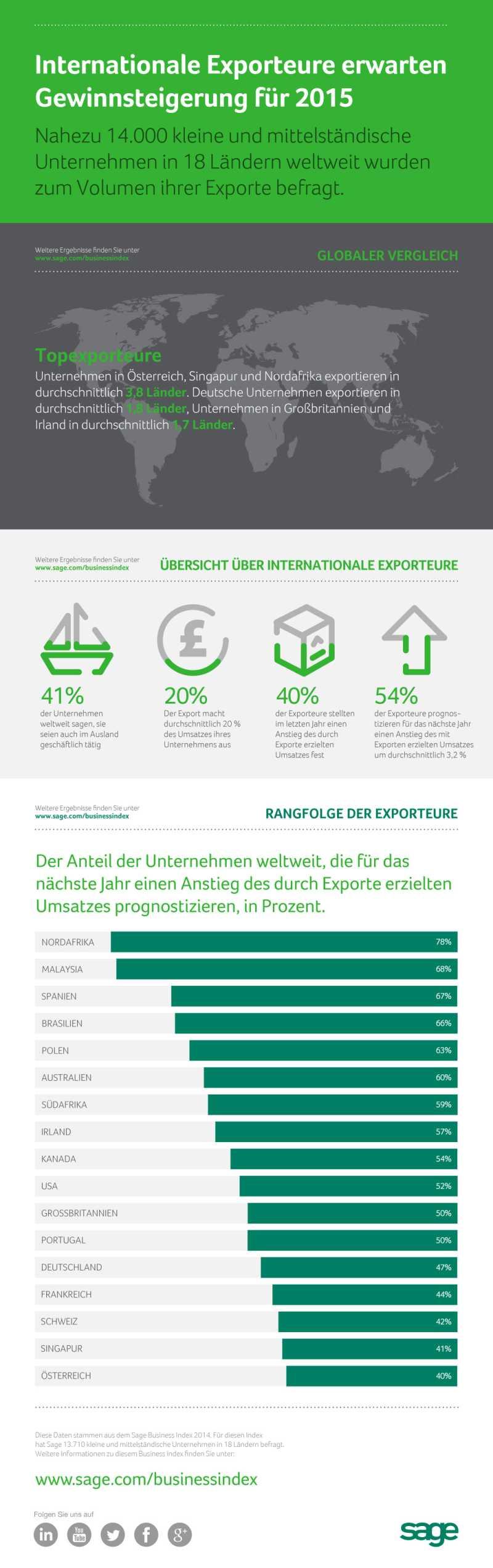 infografik Sage_Business exporteure kmu