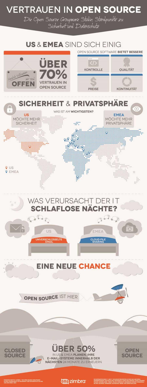 infografik Zimbra-Ponemon Vertrauen in Open Source DE