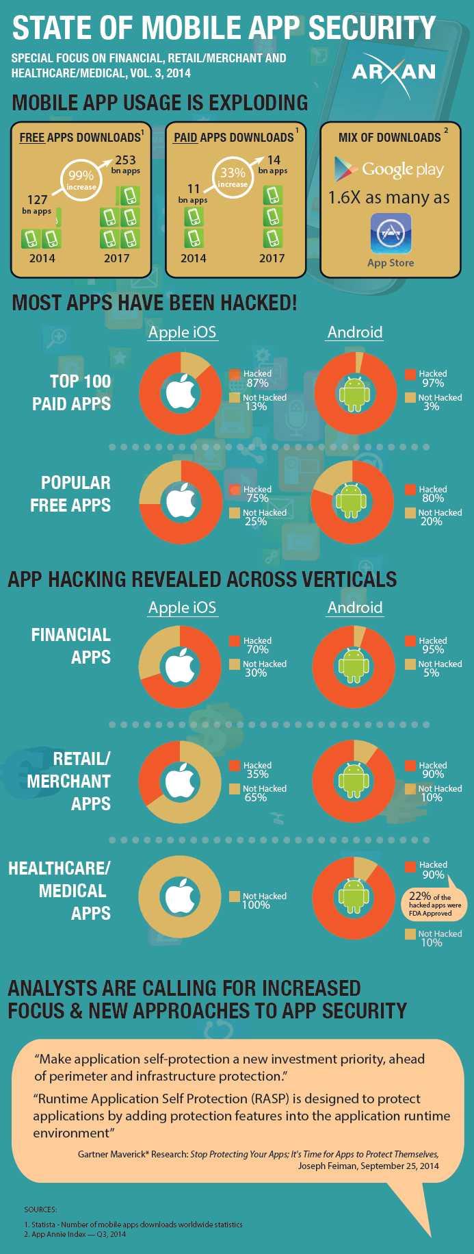 infografik arxan mobile app security