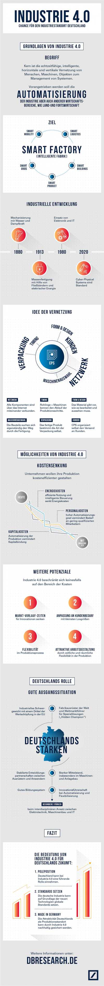 infografik industrie 40 dbresearch 400