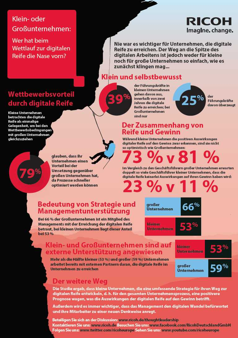infografik ricoh digitale reife